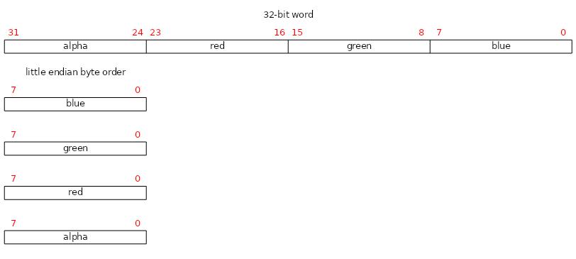 Color_Type_BGRA_8888